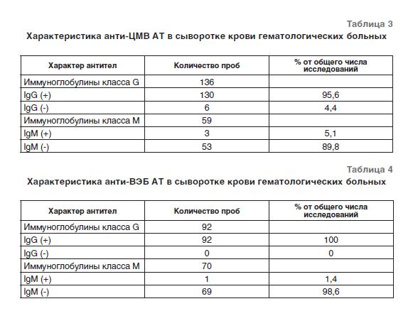 Анализы крови на цмв Справка о гастроскопии Улица ЦНИИМЭ